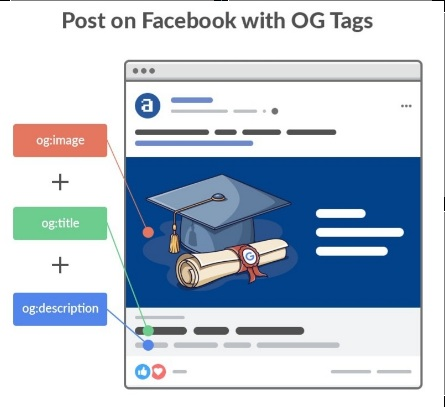 All About Open Graph Tags